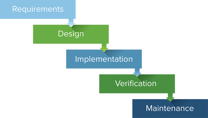 software development models A software development life cycle (sdlc) model is a conceptual framework describing all activities in a software development project from planning to maintenance.