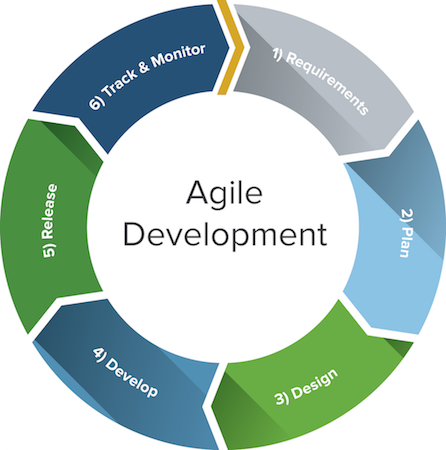 Getting to know agile elearning development interview for Difference between agile and waterfall model