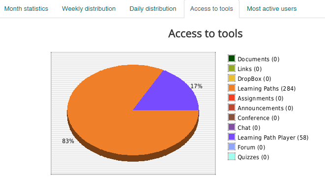 access lms reports