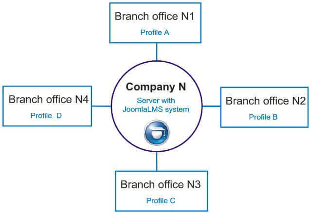 comapny's branches lms