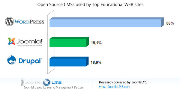 Open Source CMSs used by Top Educational Web sites