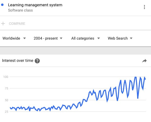 Learning Management System Google Trends